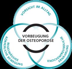 Vorbeugung der Osteoporose