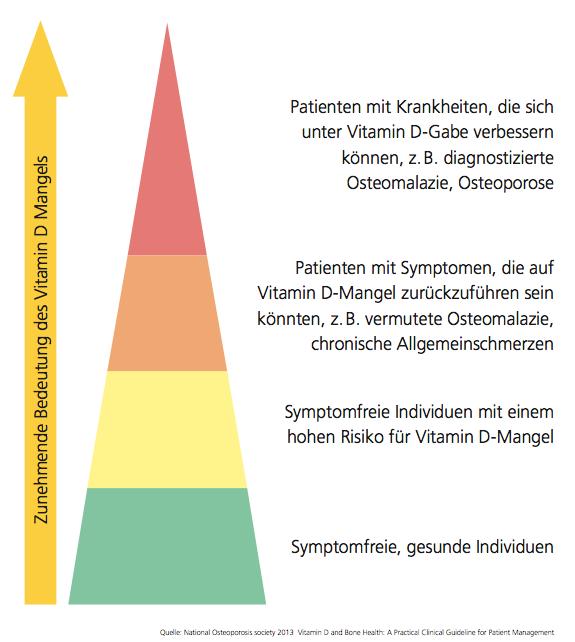 Pyramide Vitamin D
