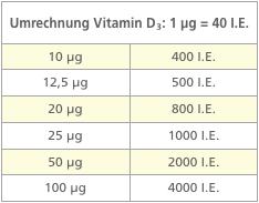 Umrechnung Vitamin D